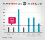2013년 기준, 마지막 7회차 당첨금 대비 로또 전체 평균 당첨금
