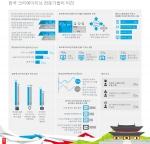 어도비가 최근 실시한 조사에서, 국내 크리에이티브 전문가 중 81%가 모바일이 크리에이티브 작업 및 디자인 모습을 혁신시키고 있으며 대다수(88%)가 기술을 통해 자신의 전문성을 더 확대해야 한다고 믿는 것으로 나타났다.