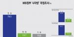 MB 정부 4자방 국정조사 찬성 76.5%(△0.7) vs 반대 12.7%(▽4.0)