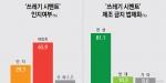 쓰레기 시멘트 제조 사실 인지여부 알고 있다(29.3%) vs 몰랐다(65.9%) 쓰레기 시멘트 제조 금지 법제화 찬성(81.1%) vs 반대(10.3%)
