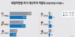 차기 대선주자 적합도 박원순(33.0%) vs 문재인(31.5%) 접전