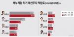 차기 대선주자 적합도 김무성(28.5%), 2위와 격차 더 벌려
