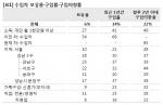 강남∙서초의 경우 수입차의 비율이 현재 보유하고 있는 승용차의 20%를 넘어선 것으로 나타났다(각각 23%, 22%).