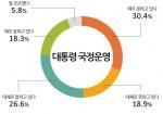 1박근혜 대통령 국정운영 긍정평가가 보름여 전 조사와 비교할 때 2.2% 포인트 떨어져 40% 중반 대를 기록했다.