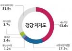 정당지지도별로는 새누리당 지지 응답자들이 '잘함' 75.0%, '잘못함' 21.4%, 새정치민주연합 지지 응답자들이 '잘못함' 86.7%, '잘함' 9.9%의 응답률을 나타냈다.