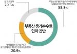 모노리서치가 부동산 중개수수료율 인하 찬반 여론조사를 실시했다.