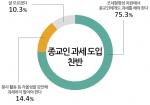 종교인 과제 도입 찬반 여론조사 실시결과, 75.3%가 조세형평성 차원에서 종교인에게도 과세를 해야 한다고 답했다.