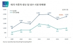 2015년 태국 자동차 산업 15.4% 성장 전망
