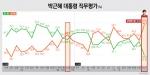 박근혜 대통령 직무평가 결과 잘함 31.3% vs 잘못함 56.3%로 조사되었다.