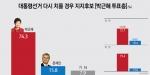 """朴투표층 """"내일 대선을 다시 치를 경우 76.3%만 재지지, 15.8%는 문재인"""