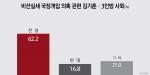 비선실세 국정개입 의혹 관련 김기춘·3인방 사퇴 '찬성(62.2%) vs 반대(16.8%)'