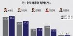 1년 전 대비, 노무현 36.9%(1.6 상승) vs 박정희 27.6%(1.6 상승)