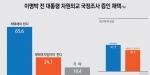자원외교 국정조사 결과, 이명박 전 대통령, 증인으로 채택해야(65.6%)