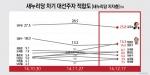 새누리 지지층 대선주자 적합도, 김무성(25.8%) 계속 선두, 2~3위 순위 변동