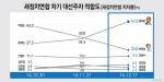 새정연 지지층 대선주자 적합도, 문재인(47.8%) vs 박원순(20.8%), 문재인 추월