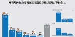 새정연/무당층 차기 당대표 적합도, 문재인(43.1%) vs 김부겸(14.1%)