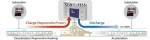 동력 에너지 저장 시스템(Traction Energy Storage System, TESS) 개념도