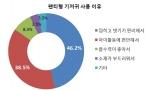 유한킴벌리·오픈서베이 공동 조사 결과 그래프1