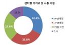 유한킴벌리·오픈서베이 공동 조사 결과 그래프2