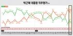 박근혜 대통령 직무평가 잘함 39.5%(△8.2) vs 잘못함 50.5%(▽5.8)