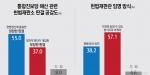 통진당 해산 헌법재판소 판결 정당한 판결(55.0%) vs 부당한 판결(37.0%)