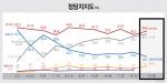 정당지지도 새누리당 39.8%(△3.1) vs 새정치연합 16.1%(▽4.1)