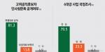 인사청문회 현행대로 공개해야(81.3%) vs 비공개로 바꿔야(13.8%)