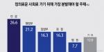 더 정의로운 사회로 가기 위해 가장 분발해야 할 주체 언론(26.6%)
