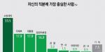 자신의 직분에 가장 충실한 사람 소방대원(33.5%) vs 대통령(17.9%)