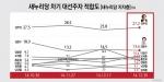 대선주자적합도 김무성(27.2%) 계속 독주, 이완구 처음 3위로 올라섰다.
