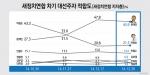 대선주자적합도 문재인(45.9%) vs 박원순(21.5%), 文 24.4%p 앞서