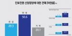 진보진영 신당창당 찬성(29.3%) vs 반대(50.6%)