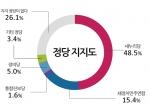 박근혜 대통령 국정운영 평가가 한 달여 전과 비교할 때 큰 차이를 나타내지 않았다. 정당지지도는 새누리당이 오름세를 보였다.