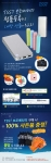 TSST글로벌은 새롭게 출시한 휴대용 보조배터리의 구매 및 정품 등록 고객을 대상으로 TSST 보조배터리 론칭 기념 이벤트 프로모션을 실시한다.