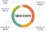 모노리서치는 1월 14~15일 전국 성인남녀 1,000명을 대상으로 '박근혜 대통령의 국정운영에 대해 어떻게 생각하는지'에 대한 설문조사를 실시했다.