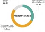 모노리서치는 1월 14~15일 전국 성인남녀 1,000명을 대상으로 '박근혜 대통령의 신년 기자회견을 어떻게 평가하는지'에 대한 설문조사를 실시했다.