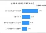 전체 응답자 1,845명 중 43.7%가 학교 수업만으로는 입시대비에 부족하다고 답해 1위를 차지했다.