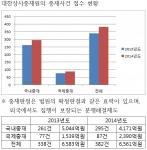 대한상사중재원 사건접수 현황