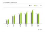 전년대비 2014년 연령별 한달소득 조사결과 그래프