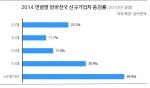 2014 연령별 알바천국 신규가입자 증감률