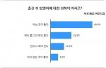 출산 후 맞벌이에 대한 의식 조사 결과 그래프
