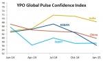 지난 1월 역내 CEO들을 대상으로 조사한 YPO 아시아 글로벌 펄스 신뢰지수(YPO Global Pulse Confidence Index for Asia)가 62.2를 기록, 2013년 10월 이후 최저치를 기록냈다.