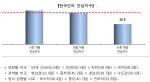 한국인의 안심지수