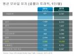 한국의 모바일 사용자 한 명이 매월 사용하는 셀룰러 트래픽은 아태지역 국가 중 최고 수치를 보였다. (2014년 2,505 메가바이트에서 2019년 13,055 메가바이트에 달할 것으로 전망