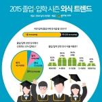 2015 졸업∙입학 시즌 외식 트렌드 조사 관련 인포그래픽