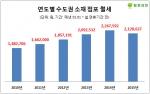 점포라인이 2008년부터 2015년까지 매년 설 연휴기간 전에 매물로 등록된 수도권 소재 점포 1만4366개를 연도별로 조사한 결과, 올해 점포 임대보증금은 3600만원, 월세는 213만원(면적 99.17㎡ 기준, 이하 동일)으로 집계됐다