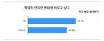 NG족 희망비율 설문결과 그래프