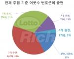 로또 639회 당첨번호 통계전문가 분석결과