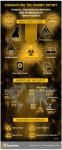 시만텍이 유럽연합의 범죄대책기구 유로폴 및 민간기업들과 공조해 지난 5년간 총 320만대 이상의 컴퓨터를 감염시킨 악성코드 램니트(W32.Ramnit.B) 배후의 사이버 범죄 조직을 검거했다.