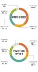 대통령 국정운영 평가 / 연말정산 이후 박근혜정부에 대한 평가